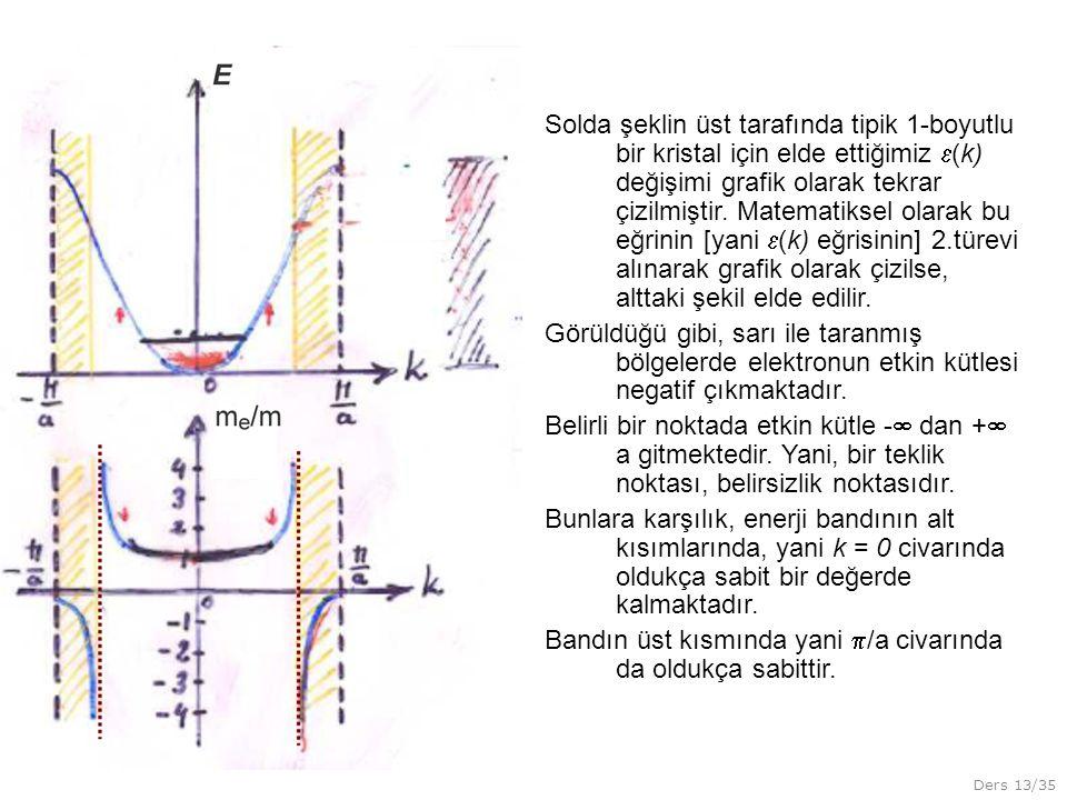 Solda şeklin üst tarafında tipik 1-boyutlu bir kristal için elde ettiğimiz (k) değişimi grafik olarak tekrar çizilmiştir. Matematiksel olarak bu eğrinin [yani (k) eğrisinin] 2.türevi alınarak grafik olarak çizilse, alttaki şekil elde edilir.
